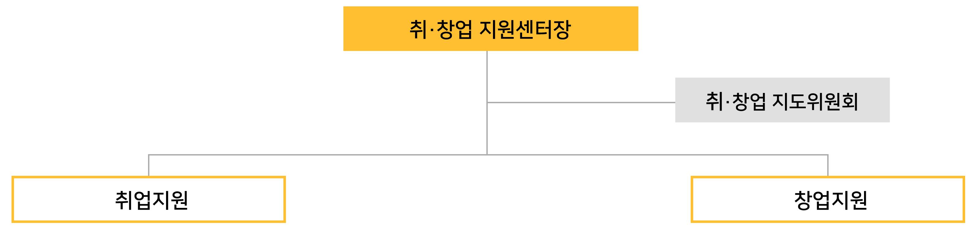 취·창업 지원센터장 취·창업 지도위원회 취업지원, 창업지원