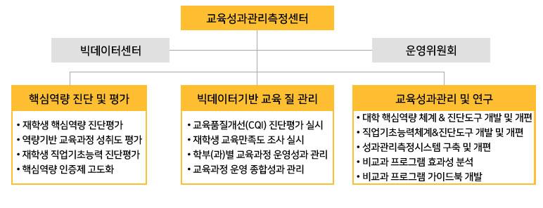교수학습혁신센터 운영위원회 교수지원팀 학습지원팀 e-러닝지원팀 NCS지원팀