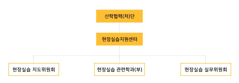 취·창업 실습지원센터장 취·창업 실습지도위원회 취업지원, 창업지원, 실습·전산지원